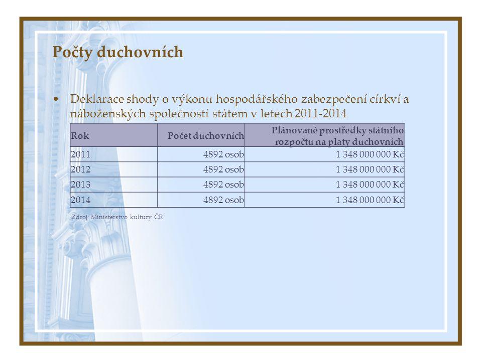 Počty duchovních Deklarace shody o výkonu hospodářského zabezpečení církví a náboženských společností státem v letech 2011-2014 RokPočet duchovních Pl