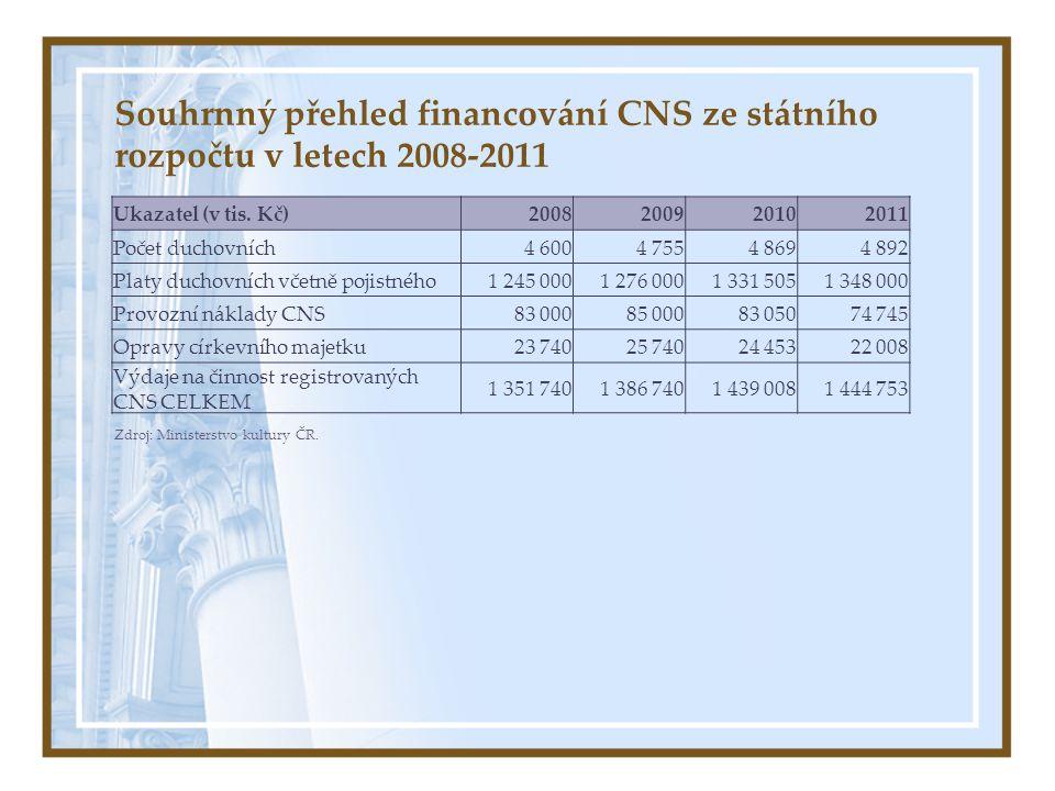 Souhrnný přehled financování CNS ze státního rozpočtu v letech 2008-2011 Ukazatel (v tis. Kč)2008200920102011 Počet duchovních4 6004 7554 8694 892 Pla