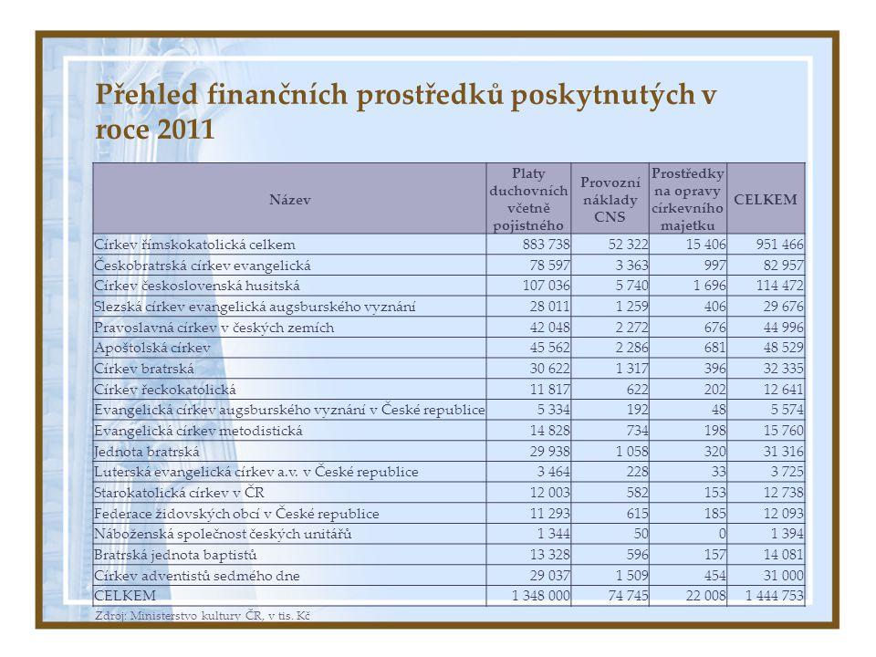Přehled finančních prostředků poskytnutých v roce 2011 Zdroj: Ministerstvo kultury ČR, v tis. Kč Název Platy duchovních včetně pojistného Provozní nák