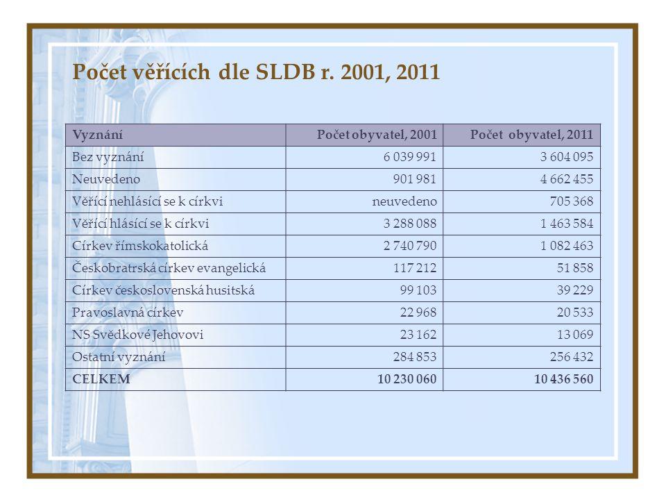 Počet věřících dle SLDB r. 2001, 2011 VyznáníPočet obyvatel, 2001Počet obyvatel, 2011 Bez vyznání6 039 9913 604 095 Neuvedeno901 9814 662 455 Věřící n