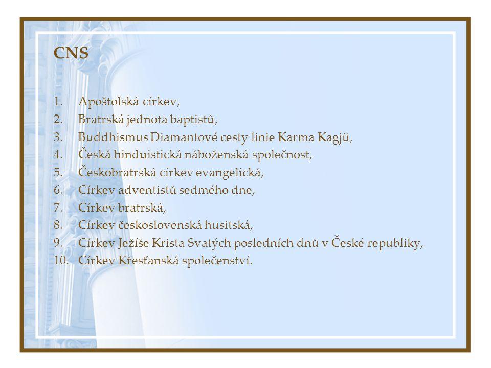 CNS 1.Apoštolská církev, 2.Bratrská jednota baptistů, 3.Buddhismus Diamantové cesty linie Karma Kagjü, 4.Česká hinduistická náboženská společnost, 5.Č