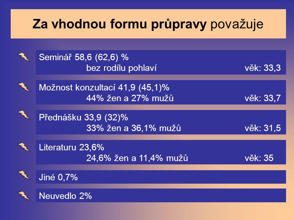 Za vhodnou formu průpravy považuje Seminář 58,6 (62,6) % bez rodílu pohlaví věk: 33,3 Možnost konzultací 41,9 (45,1)% 44% žen a 27% mužů věk: 33,7 Pře