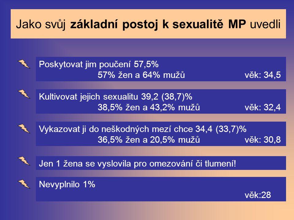 Jako svůj základní postoj k sexualitě MP uvedli Poskytovat jim poučení 57,5% 57% žen a 64% mužů věk: 34,5 Kultivovat jejich sexualitu 39,2 (38,7)% 38,