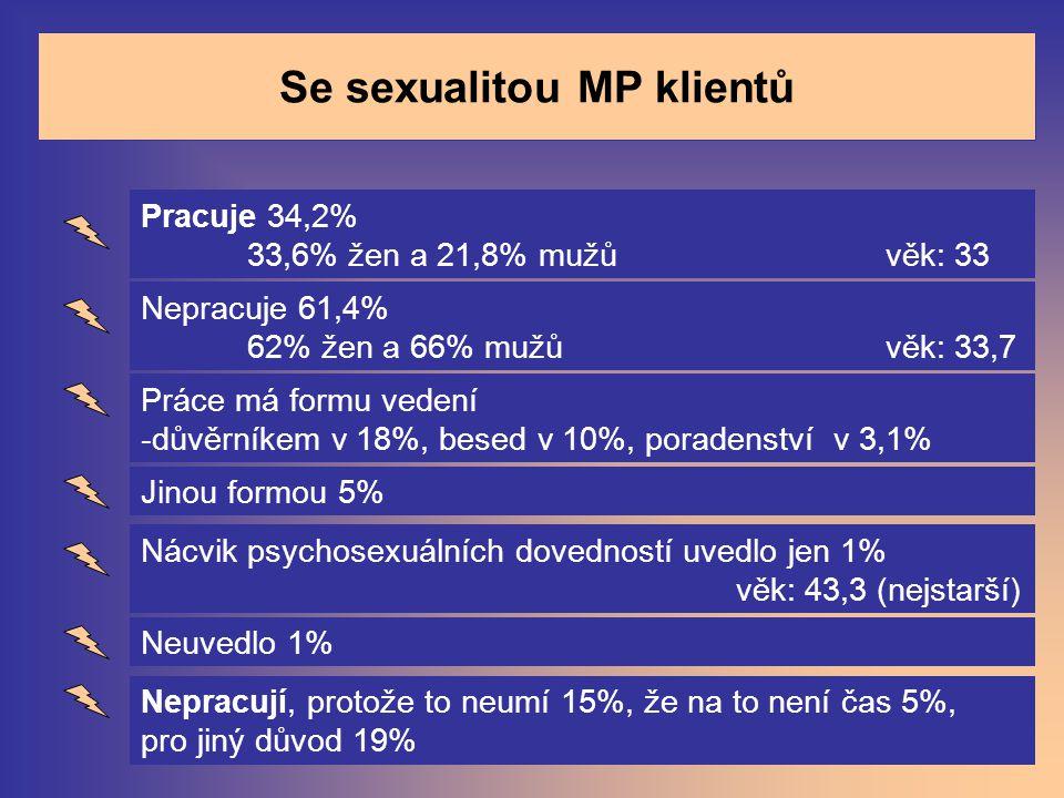 Se sexualitou MP klientů Pracuje 34,2% 33,6% žen a 21,8% mužů věk: 33 Nepracuje 61,4% 62% žen a 66% mužů věk: 33,7 Práce má formu vedení -důvěrníkem v