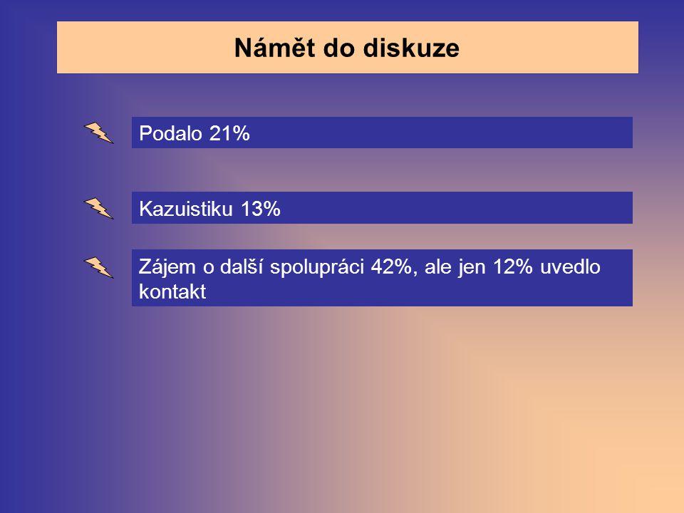 Námět do diskuze Podalo 21% Kazuistiku 13% Zájem o další spolupráci 42%, ale jen 12% uvedlo kontakt