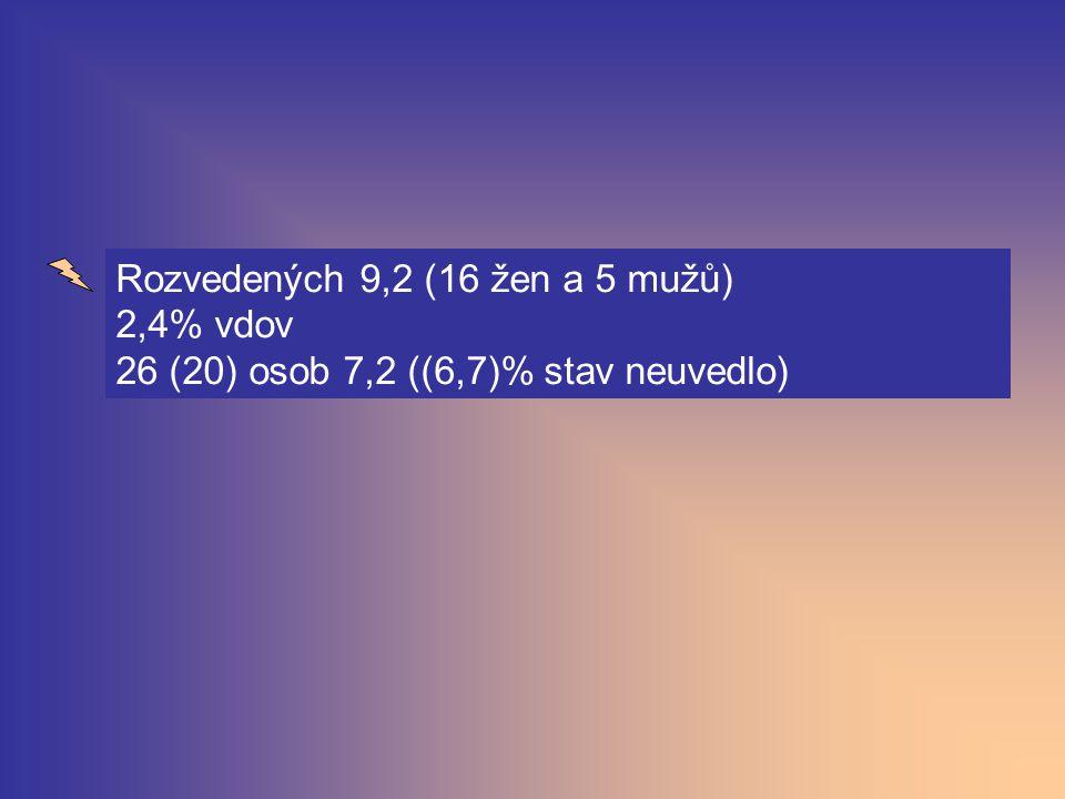 Jak naléhavý problém vidí sexualitu MP-ých 62,5 (55,2) jako naléhavý.