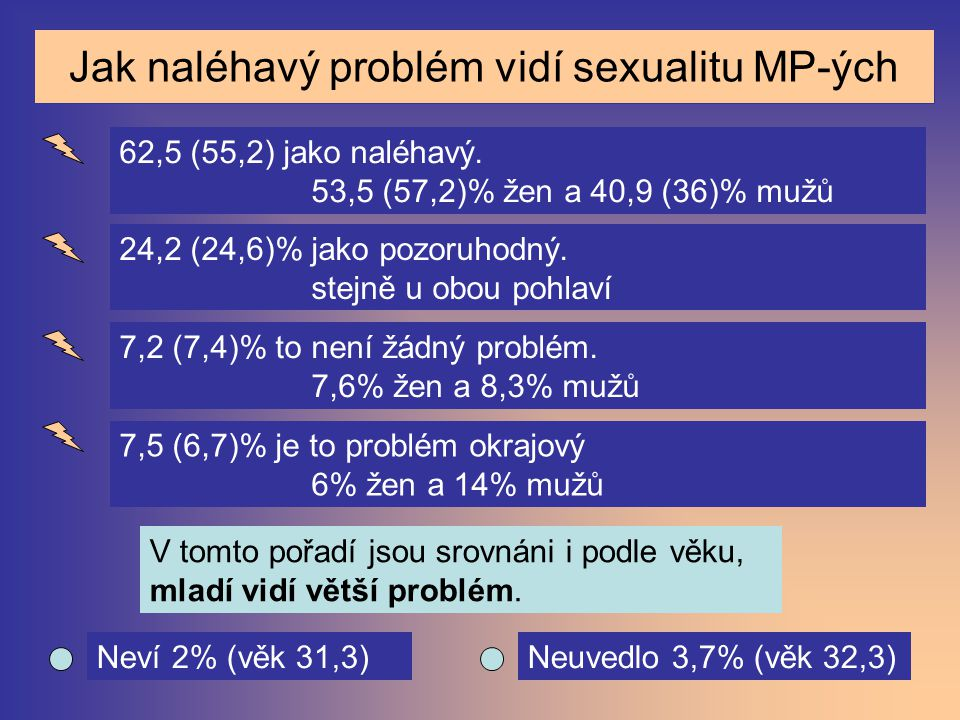 Jak naléhavý problém vidí sexualitu MP-ých 62,5 (55,2) jako naléhavý. 53,5 (57,2)% žen a 40,9 (36)% mužů 24,2 (24,6)% jako pozoruhodný. stejně u obou