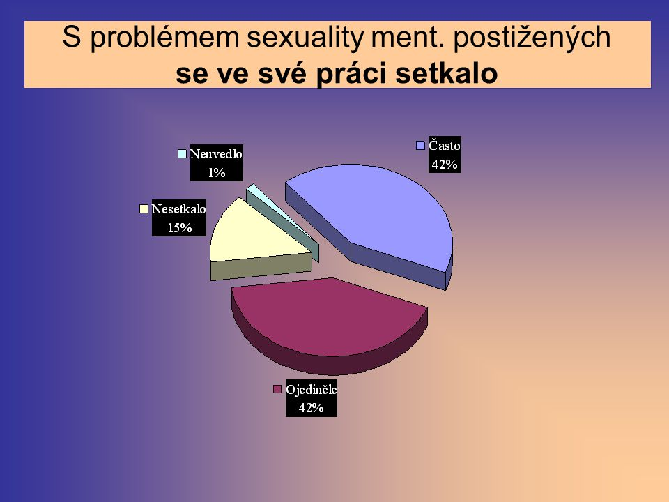Jak se cítí připraveni k řešení těchto problémů Dobře jen 18,9 (18,5)% 17,6% žen a 19,4% mužů věk: 36,3(=starší) Někdy nejistých je 42,8 (40,4)% 43,4% žen a 30,6% mužů věk: 31,8 Často bezradných je 4,4 (5,1)% jen ženy 5,2% věk: 32,2 Nedostatečně připravených se cítí 31,7 (34,3)% 35,2% žen a 36,1% mužů věk: 33,9 Neuvedlo 2,4% věk: 37,1