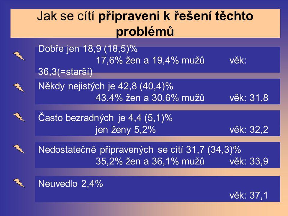Jak se cítí připraveni k řešení těchto problémů Dobře jen 18,9 (18,5)% 17,6% žen a 19,4% mužů věk: 36,3(=starší) Někdy nejistých je 42,8 (40,4)% 43,4%