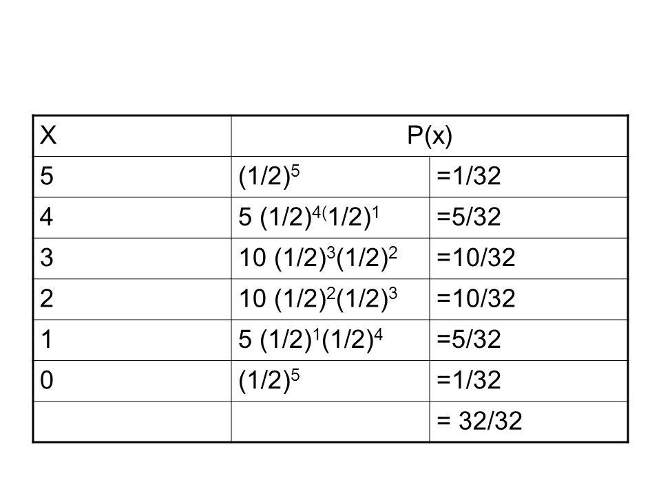 XP(x) 5(1/2) 5 =1/32 45 (1/2) 4( 1/2) 1 =5/32 310 (1/2) 3 (1/2) 2 =10/32 210 (1/2) 2 (1/2) 3 =10/32 15 (1/2) 1 (1/2) 4 =5/32 0(1/2) 5 =1/32 = 32/32