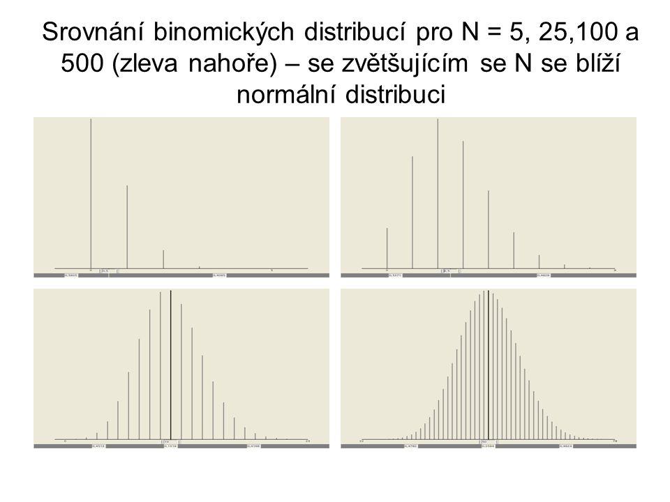 Srovnání binomických distribucí pro N = 5, 25,100 a 500 (zleva nahoře) – se zvětšujícím se N se blíží normální distribuci