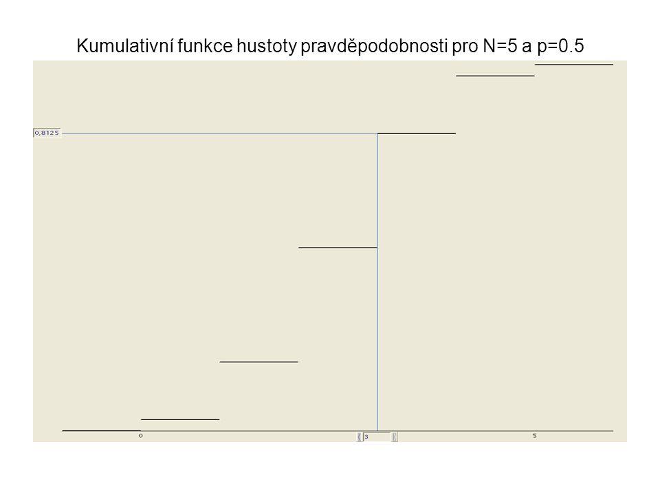 Kumulativní funkce hustoty pravděpodobnosti pro N=5 a p=0.5