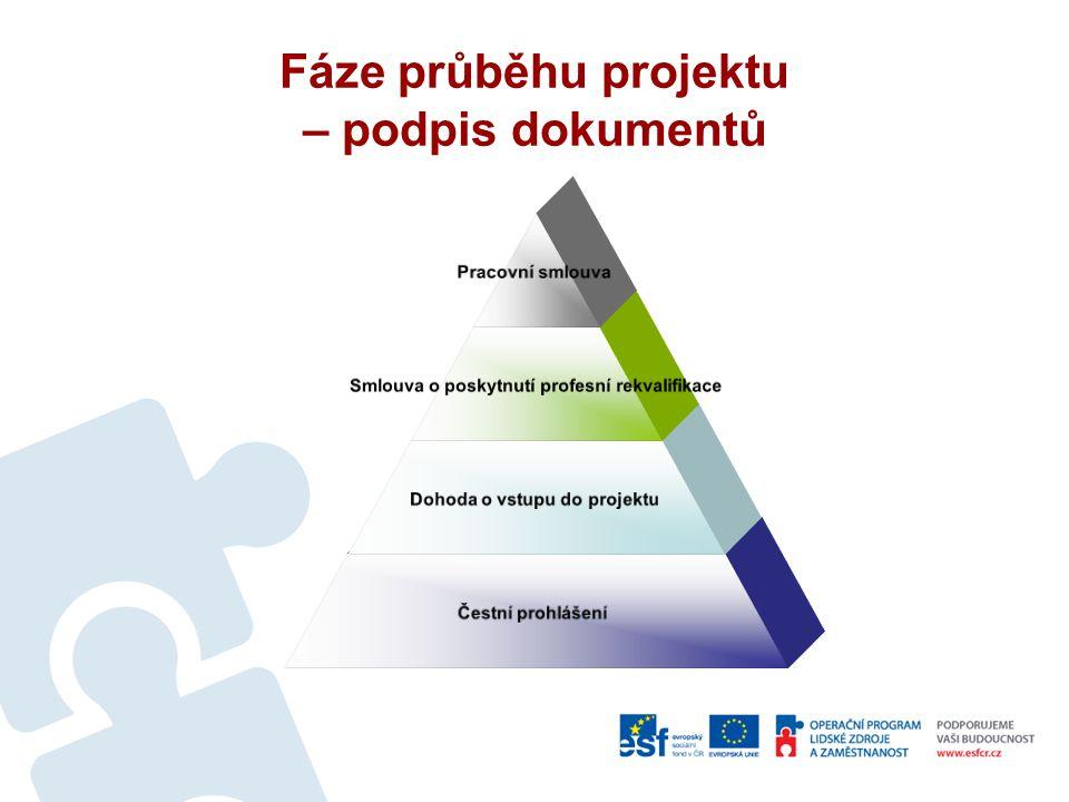Fáze průběhu projektu – podpis dokumentů Pracovní smlouva Smlouva o poskytnutí profesní rekvalifikace Dohoda o vstupu do projektu Čestní prohlášení