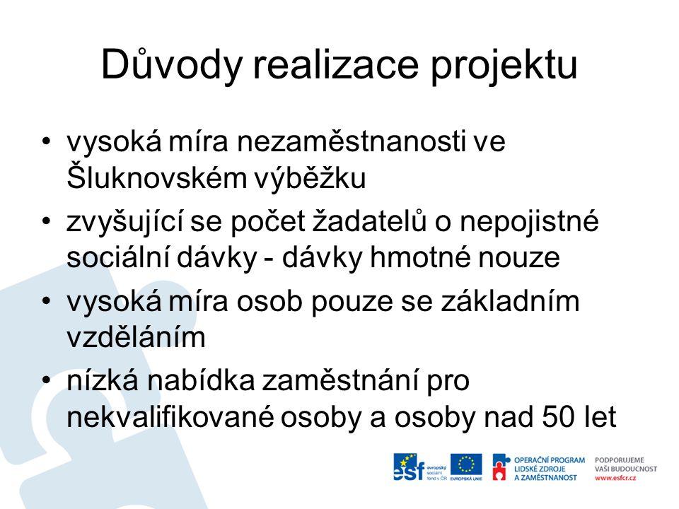 Důvody realizace projektu vysoká míra nezaměstnanosti ve Šluknovském výběžku zvyšující se počet žadatelů o nepojistné sociální dávky - dávky hmotné nouze vysoká míra osob pouze se základním vzděláním nízká nabídka zaměstnání pro nekvalifikované osoby a osoby nad 50 let