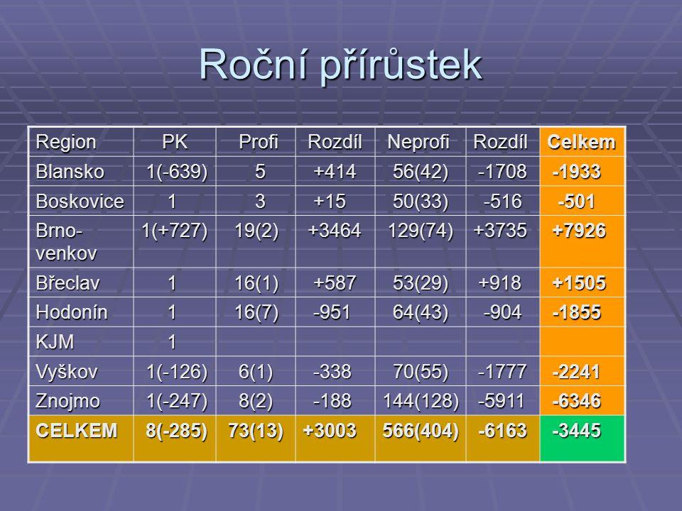Roční přírůstek Region PK PK Profi Profi Rozdíl Rozdíl Neprofi NeprofiRozdílCelkem Blansko 1(-639) 1(-639) 5 +414 +414 56(42) 56(42) -1708 -1708 -1933 -1933 Boskovice 1 3 +15 +15 50(33) 50(33) -516 -516 -501 -501 Brno- venkov 1(+727) 19(2) 19(2) +3464 +3464 129(74) 129(74)+3735 +7926 +7926 Břeclav 1 16(1) 16(1) +587 +587 53(29) 53(29) +918 +918 +1505 +1505 Hodonín 1 16(7) 16(7) -951 -951 64(43) 64(43) -904 -904 -1855 -1855 KJM 1 Vyškov 1(-126) 1(-126) 6(1) 6(1) -338 -338 70(55) 70(55) -1777 -1777 -2241 -2241 Znojmo 1(-247) 1(-247) 8(2) 8(2) -188 -188144(128) -5911 -5911 -6346 -6346 CELKEM 8(-285) 8(-285) 73(13) 73(13)+3003566(404) -6163 -6163 -3445 -3445