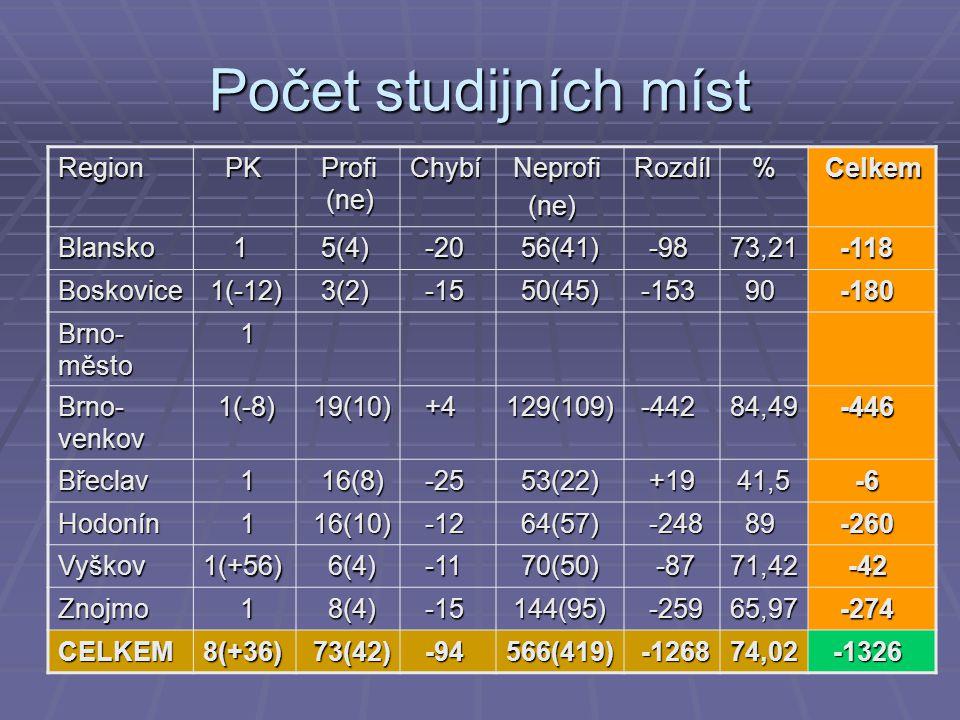 Počet studijních míst Region PK PK Profi (ne) Profi (ne)Chybí Neprofi Neprofi (ne) (ne)Rozdíl % Celkem Celkem Blansko 1 5(4) 5(4) -20 -20 56(41) 56(41) -98 -9873,21 -118 -118 Boskovice 1(-12) 1(-12) 3(2) 3(2) -15 -15 50(45) 50(45) -153 -153 90 90 -180 -180 Brno- město 1 Brno- venkov 1(-8) 1(-8) 19(10) 19(10) +4 +4129(109) -442 -44284,49 -446 -446 Břeclav 1 16(8) 16(8) -25 -25 53(22) 53(22) +19 +19 41,5 41,5 -6 -6 Hodonín 1 16(10) 16(10) -12 -12 64(57) 64(57) -248 -248 89 89 -260 -260 Vyškov1(+56) 6(4) 6(4) -11 -11 70(50) 70(50) -87 -8771,42 -42 -42 Znojmo 1 8(4) 8(4) -15 -15 144(95) 144(95) -259 -25965,97 -274 -274 CELKEM8(+36) 73(42) 73(42) -94 -94566(419) -1268 -126874,02 -1326 -1326