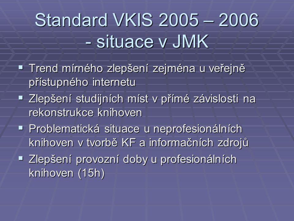 Standard VKIS 2005 – 2006 - situace v JMK  Trend mírného zlepšení zejména u veřejně přístupného internetu  Zlepšení studijních míst v přímé závislosti na rekonstrukce knihoven  Problematická situace u neprofesionálních knihoven v tvorbě KF a informačních zdrojů  Zlepšení provozní doby u profesionálních knihoven (15h)