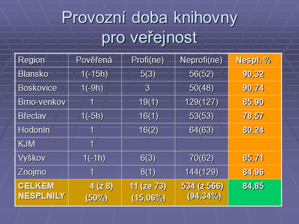 Provozní doba knihovny pro veřejnost Region Pověřená Pověřená Profi(ne) Profi(ne) Neprofi(ne) Neprofi(ne) Nespl.