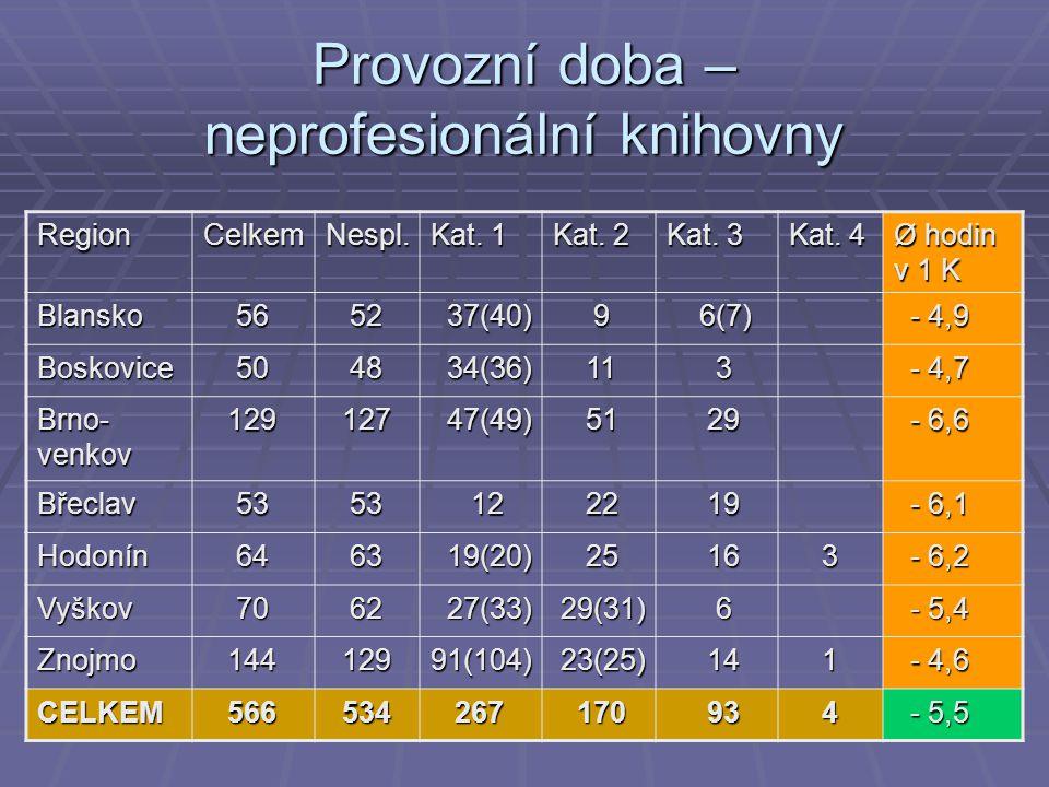 Provozní doba – neprofesionální knihovny RegionCelkemNespl.