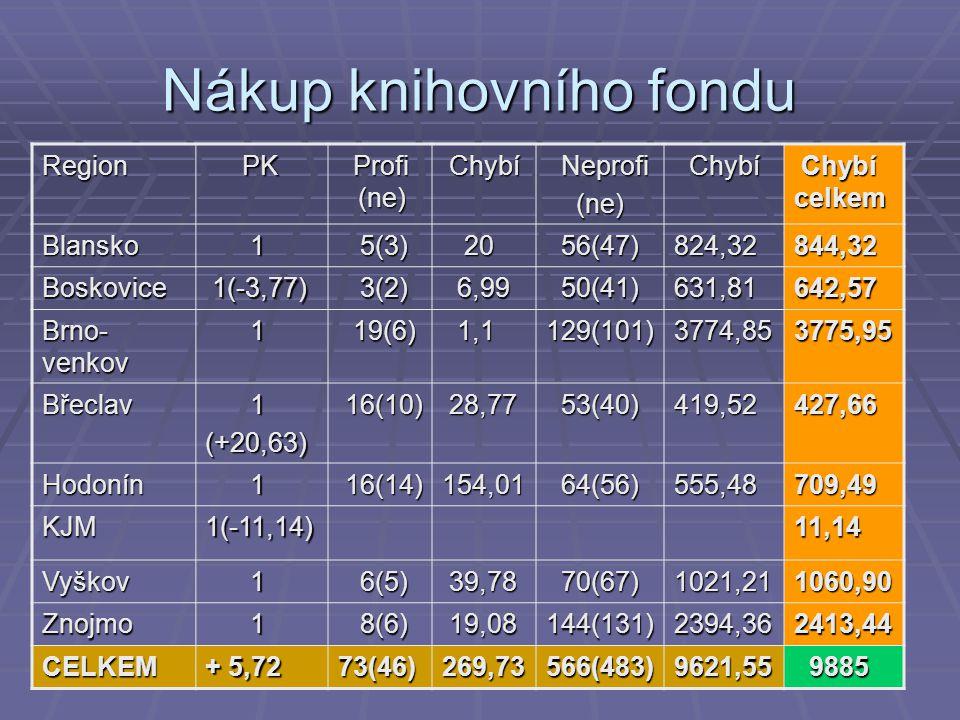 Nákup knihovního fondu Region PK PK Profi (ne) Profi (ne) Chybí Chybí Neprofi Neprofi (ne) (ne) Chybí Chybí Chybí celkem Chybí celkem Blansko 1 5(3) 5(3) 20 20 56(47) 56(47)824,32844,32 Boskovice 1(-3,77) 1(-3,77) 3(2) 3(2) 6,99 6,99 50(41) 50(41)631,81642,57 Brno- venkov 1 19(6) 19(6) 1,1 1,1129(101)3774,853775,95 Břeclav 1(+20,63) 16(10) 16(10) 28,77 28,77 53(40) 53(40)419,52427,66 Hodonín 1 16(14) 16(14)154,01 64(56) 64(56)555,48709,49 KJM1(-11,14)11,14 Vyškov 1 6(5) 6(5) 39,78 39,78 70(67) 70(67)1021,211060,90 Znojmo 1 8(6) 8(6) 19,08 19,08144(131)2394,362413,44 CELKEM + 5,72 73(46)269,73566(483)9621,55 9885 9885