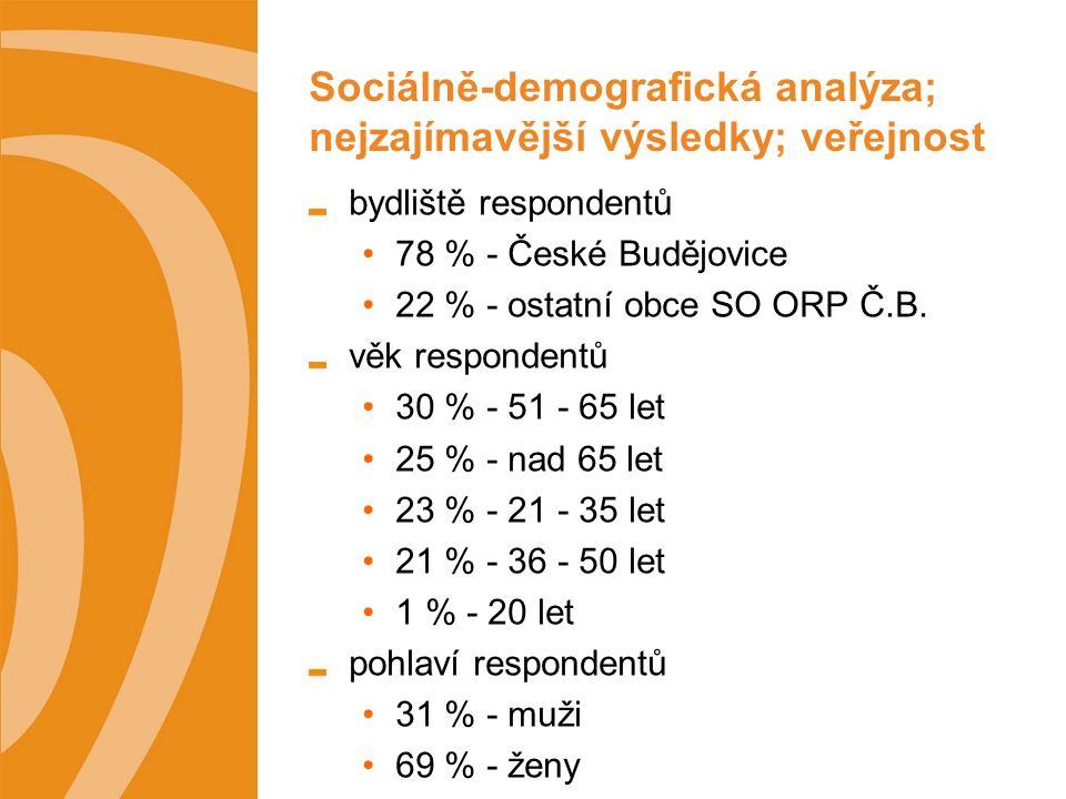 Sociálně-demografická analýza; nejzajímavější výsledky; veřejnost bydliště respondentů 78 % - České Budějovice 22 % - ostatní obce SO ORP Č.B.