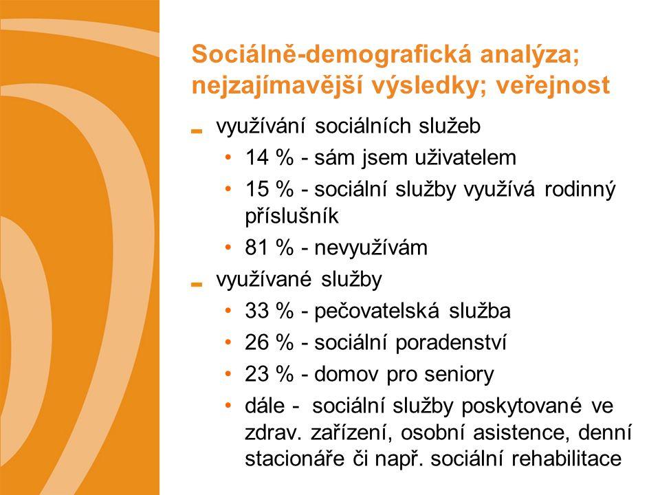 Sociálně-demografická analýza; nejzajímavější výsledky; veřejnost využívání sociálních služeb 14 % - sám jsem uživatelem 15 % - sociální služby využívá rodinný příslušník 81 % - nevyužívám využívané služby 33 % - pečovatelská služba 26 % - sociální poradenství 23 % - domov pro seniory dále - sociální služby poskytované ve zdrav.