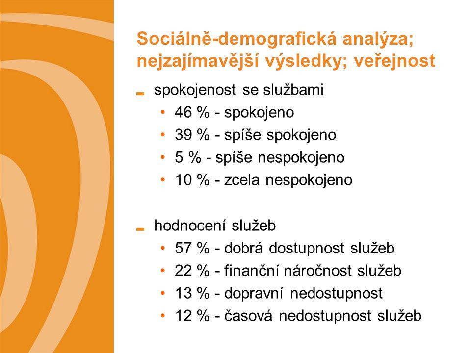 Sociálně-demografická analýza; nejzajímavější výsledky; veřejnost spokojenost se službami 46 % - spokojeno 39 % - spíše spokojeno 5 % - spíše nespokojeno 10 % - zcela nespokojeno hodnocení služeb 57 % - dobrá dostupnost služeb 22 % - finanční náročnost služeb 13 % - dopravní nedostupnost 12 % - časová nedostupnost služeb