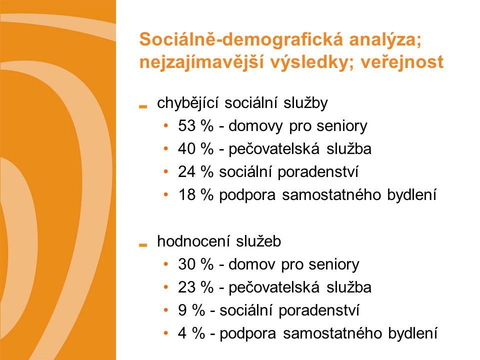Sociálně-demografická analýza; nejzajímavější výsledky; veřejnost chybějící sociální služby 53 % - domovy pro seniory 40 % - pečovatelská služba 24 % sociální poradenství 18 % podpora samostatného bydlení hodnocení služeb 30 % - domov pro seniory 23 % - pečovatelská služba 9 % - sociální poradenství 4 % - podpora samostatného bydlení