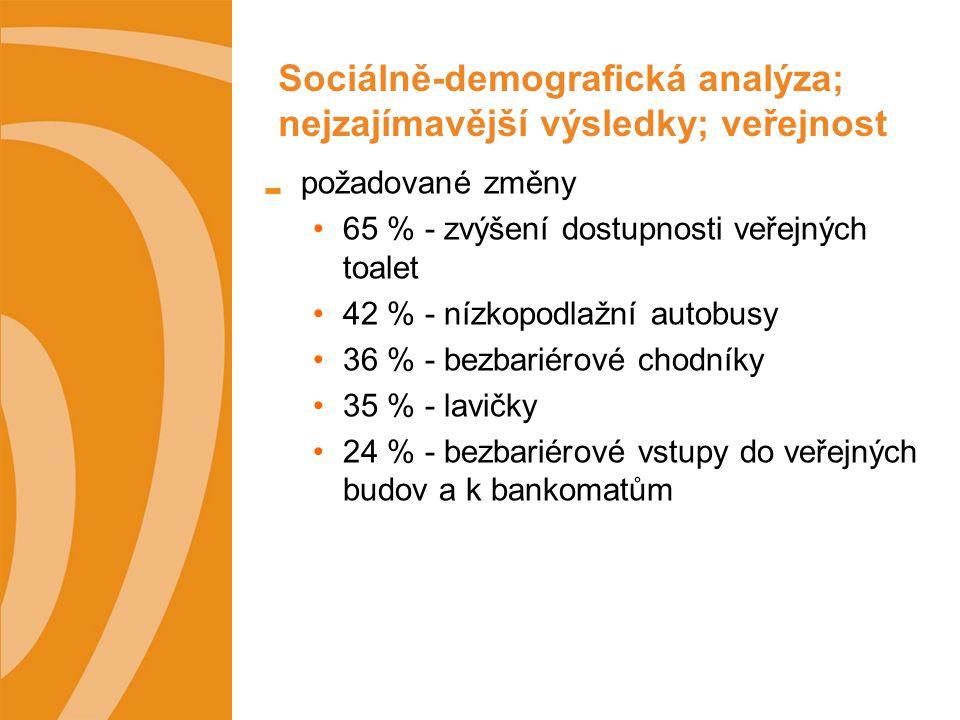 Sociálně-demografická analýza; nejzajímavější výsledky; veřejnost požadované změny 65 % - zvýšení dostupnosti veřejných toalet 42 % - nízkopodlažní autobusy 36 % - bezbariérové chodníky 35 % - lavičky 24 % - bezbariérové vstupy do veřejných budov a k bankomatům