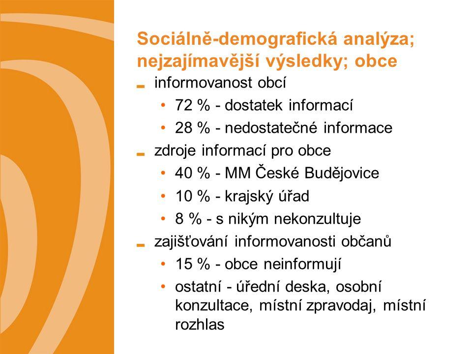 Sociálně-demografická analýza; nejzajímavější výsledky; obce informovanost obcí 72 % - dostatek informací 28 % - nedostatečné informace zdroje informací pro obce 40 % - MM České Budějovice 10 % - krajský úřad 8 % - s nikým nekonzultuje zajišťování informovanosti občanů 15 % - obce neinformují ostatní - úřední deska, osobní konzultace, místní zpravodaj, místní rozhlas