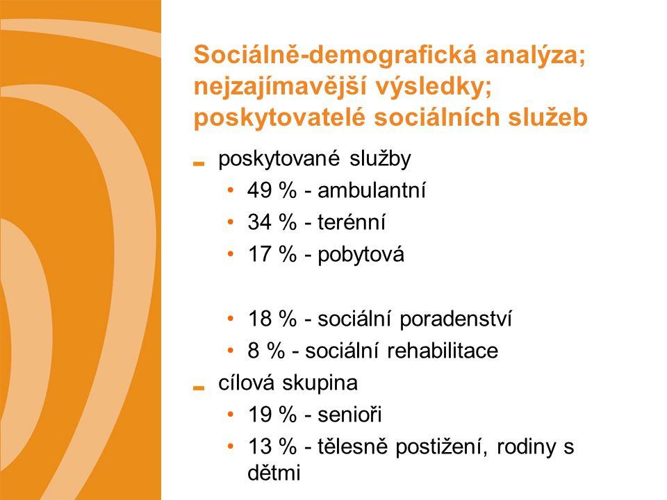 Sociálně-demografická analýza; nejzajímavější výsledky; poskytovatelé sociálních služeb přístupnost služeb 39 % - volně přístupné nízkoprahové zařízení 16 % - zařízení přístupné po vzájemné dohodě uživatele a poskytovatele služeb bezbariérový přístup 56 % - bezbariérově nepřístupné 44 % - bezbariérově přístupné