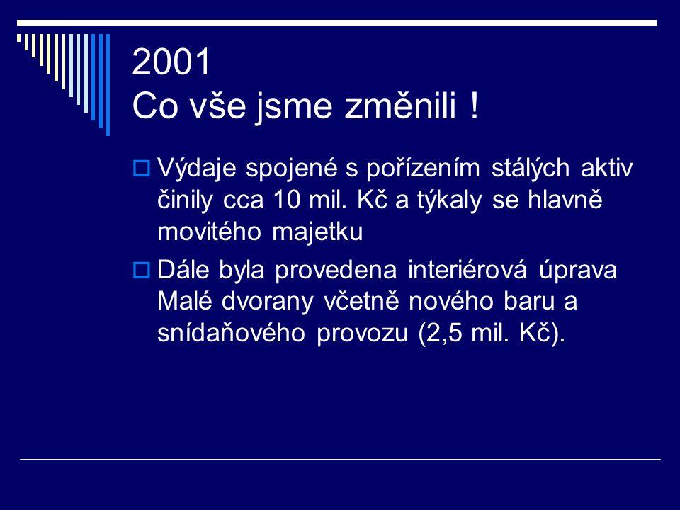2000 Co vše jsme změnili !  V roce 2000 byla v objektu Harfa ze stávajících kancelářských prostor vybudována lázeňská klinika s balneoprovozy Cena dí