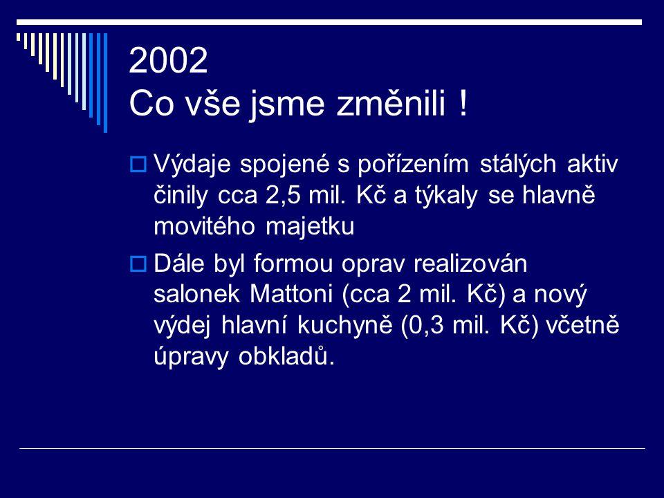 2001 Co vše jsme změnili !  Výdaje spojené s pořízením stálých aktiv činily cca 10 mil. Kč a týkaly se hlavně movitého majetku  Dále byla provedena