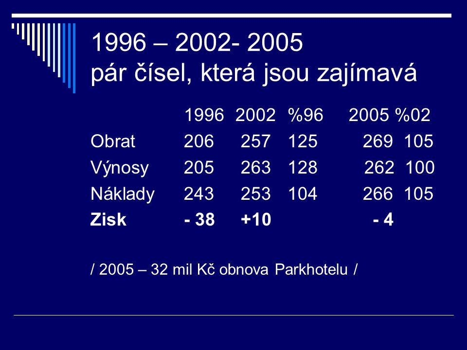 1996 – 2002- 2005 pár čísel, která jsou zajímavá 1996 2002 %96 2005 %02 Obrat206 257 125 269 105 Výnosy205 263 128 262 100 Náklady243 253 104 266 105 Zisk - 38 +10 - 4 / 2005 – 32 mil Kč obnova Parkhotelu /