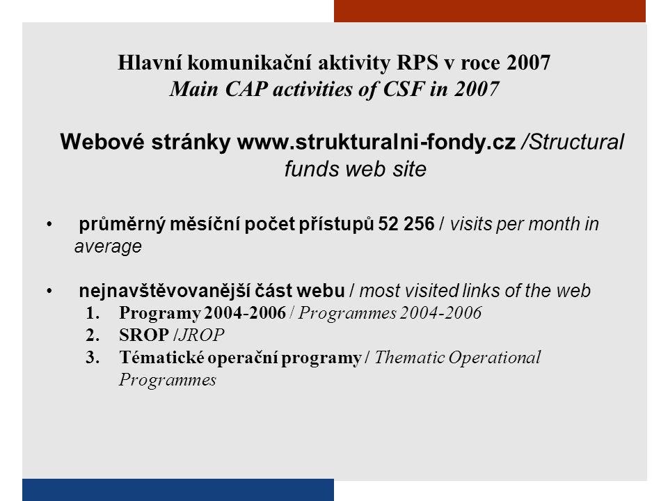 Hlavní komunikační aktivity RPS v roce 2007 Main CAP activities of CSF in 2007 Webové stránky www.strukturalni-fondy.cz /Structural funds web site průměrný měsíční počet přístupů 52 256 / visits per month in average nejnavštěvovanější část webu / most visited links of the web 1.Programy 2004-2006 / Programmes 2004-2006 2.SROP /JROP 3.Tématické operační programy / Thematic Operational Programmes