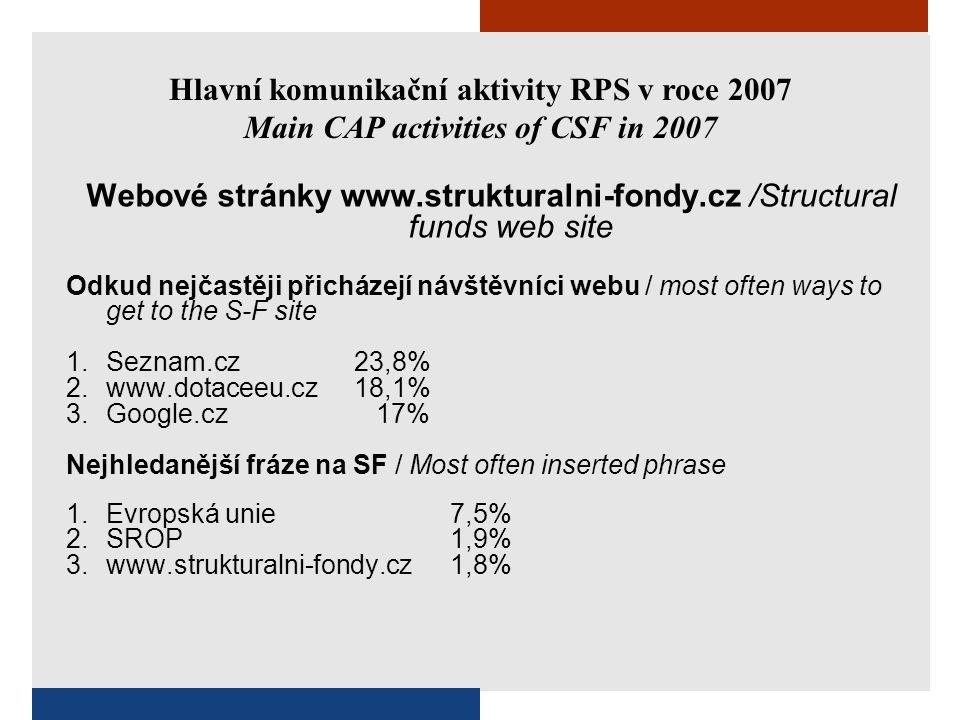 Hlavní komunikační aktivity RPS v roce 2007 Main CAP activities of CSF in 2007 Webové stránky www.strukturalni-fondy.cz /Structural funds web site Odkud nejčastěji přicházejí návštěvníci webu / most often ways to get to the S-F site 1.Seznam.cz 23,8% 2.www.dotaceeu.cz18,1% 3.Google.cz 17% Nejhledanější fráze na SF / Most often inserted phrase 1.Evropská unie7,5% 2.SROP1,9% 3.www.strukturalni-fondy.cz1,8%