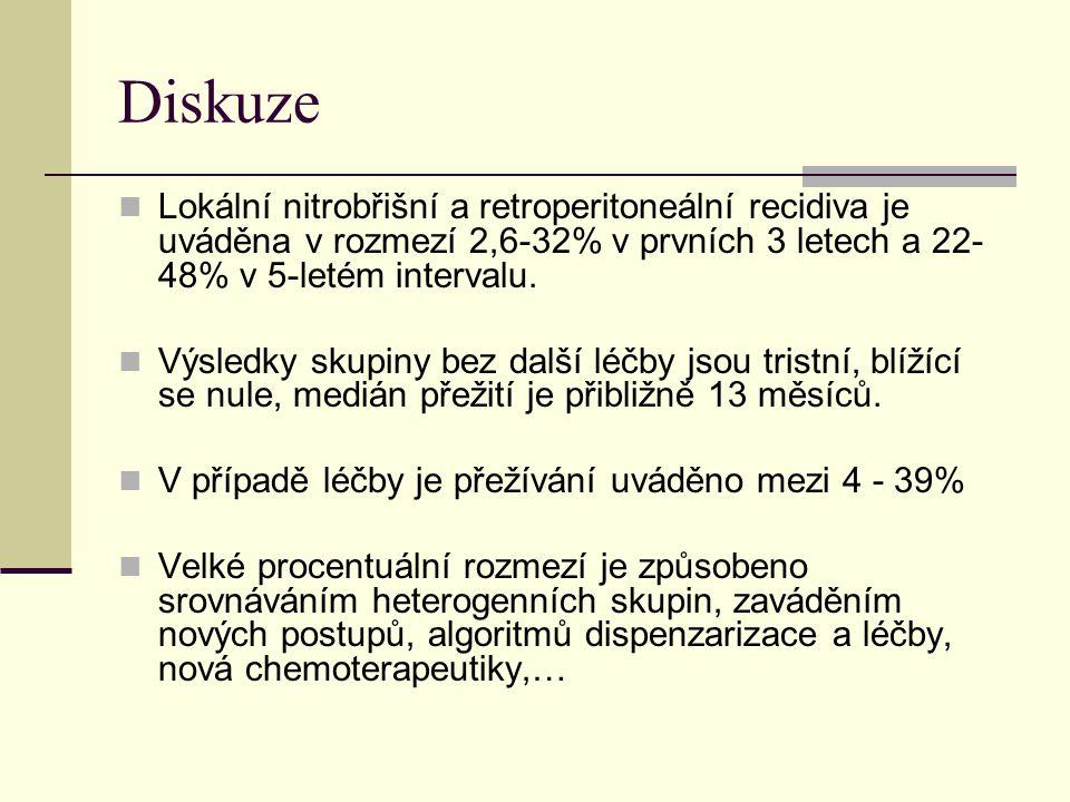 Diskuze Lokální nitrobřišní a retroperitoneální recidiva je uváděna v rozmezí 2,6-32% v prvních 3 letech a 22- 48% v 5-letém intervalu. Výsledky skupi