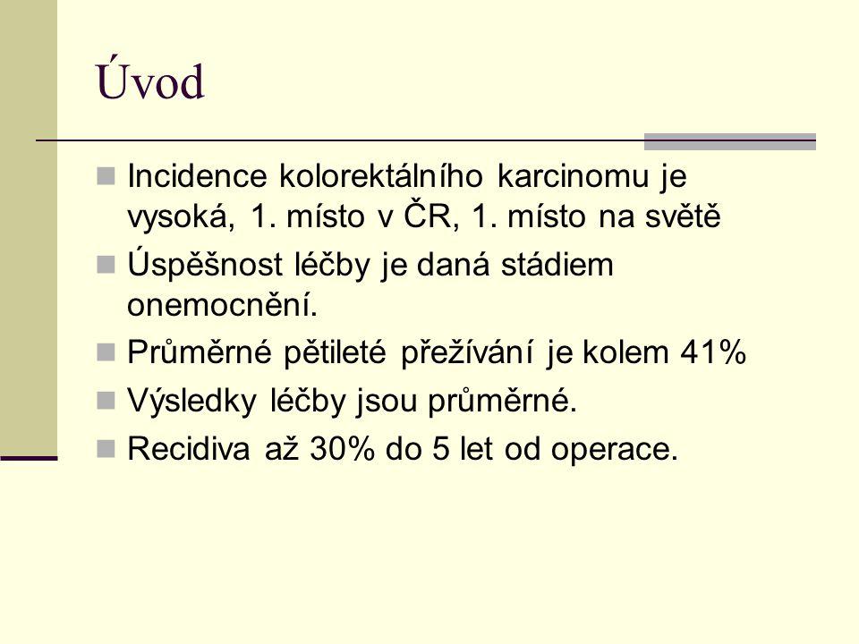 Úvod Incidence kolorektálního karcinomu je vysoká, 1. místo v ČR, 1. místo na světě Úspěšnost léčby je daná stádiem onemocnění. Průměrné pětileté přež