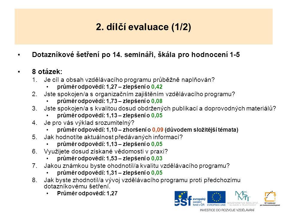 2. dílčí evaluace (1/2) Dotazníkové šetření po 14. semináři, škála pro hodnocení 1-5 8 otázek: 1.Je cíl a obsah vzdělávacího programu průběžně naplňov