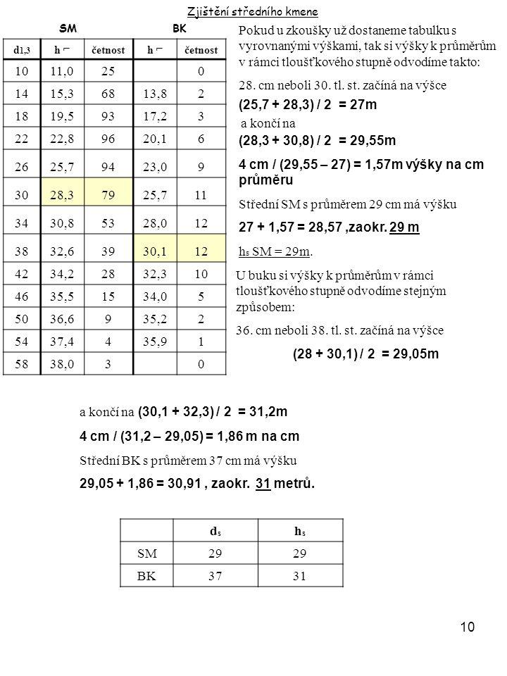 10 Zjištění středního kmene SMBK d 1,3 h ⌐četnosth ⌐četnost 1011,025 0 1415,36813,82 1819,59317,23 2222,89620,16 2625,79423,09 3028,37925,711 3430,853