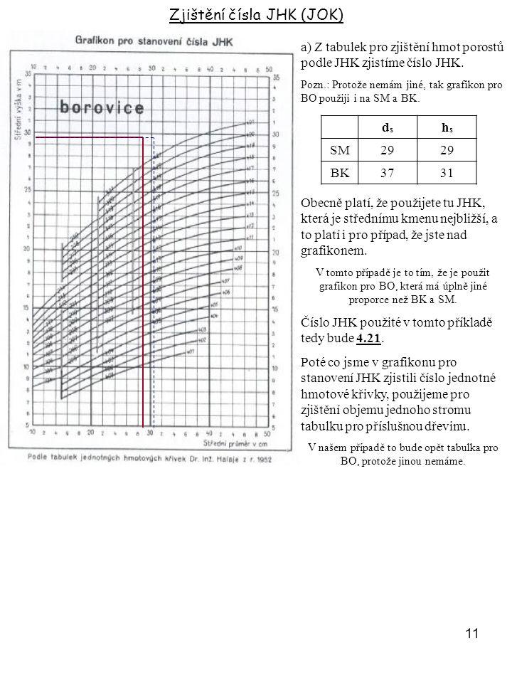 11 a) Z tabulek pro zjištění hmot porostů podle JHK zjistíme číslo JHK. Pozn.: Protože nemám jiné, tak grafikon pro BO použiji i na SM a BK. Zjištění