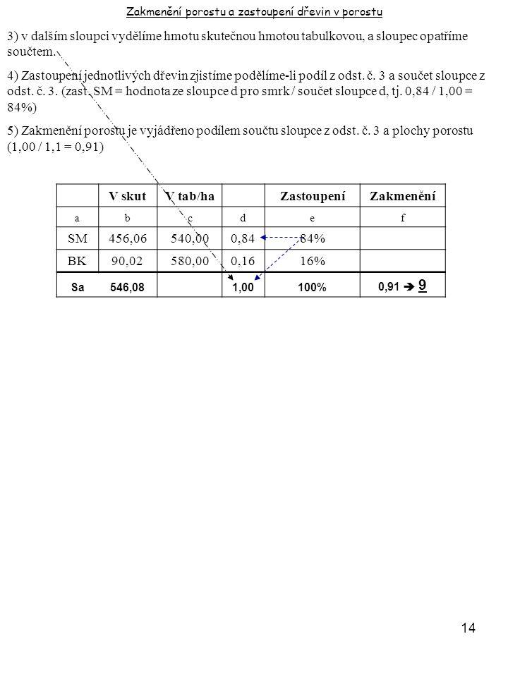 14 3) v dalším sloupci vydělíme hmotu skutečnou hmotou tabulkovou, a sloupec opatříme součtem. 4) Zastoupení jednotlivých dřevin zjistíme podělíme-li