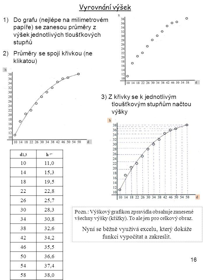 16 Vyrovnání výšek 1)Do grafu (nejlépe na milimetrovém papíře) se zanesou průměry z výšek jednotlivých tloušťkových stupňů 2)Průměry se spojí křivkou