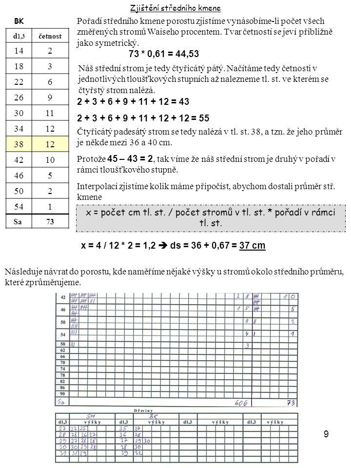 10 Zjištění středního kmene SMBK d 1,3 h ⌐četnosth ⌐četnost 1011,025 0 1415,36813,82 1819,59317,23 2222,89620,16 2625,79423,09 3028,37925,711 3430,85328,012 3832,63930,112 4234,22832,310 4635,51534,05 5036,6935,22 5437,4435,91 5838,03 0 Pokud u zkoušky už dostaneme tabulku s vyrovnanými výškami, tak si výšky k průměrům v rámci tloušťkového stupně odvodíme takto: 28.