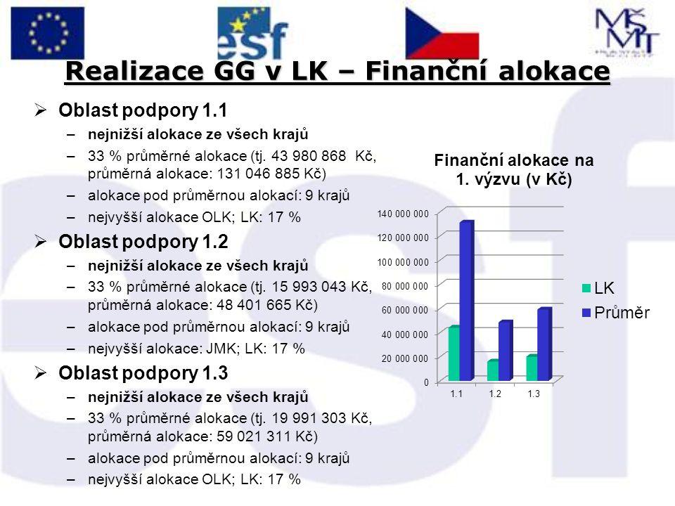 Realizace GG v LK – Finanční alokace  Oblast podpory 1.1 –nejnižší alokace ze všech krajů –33 % průměrné alokace (tj.