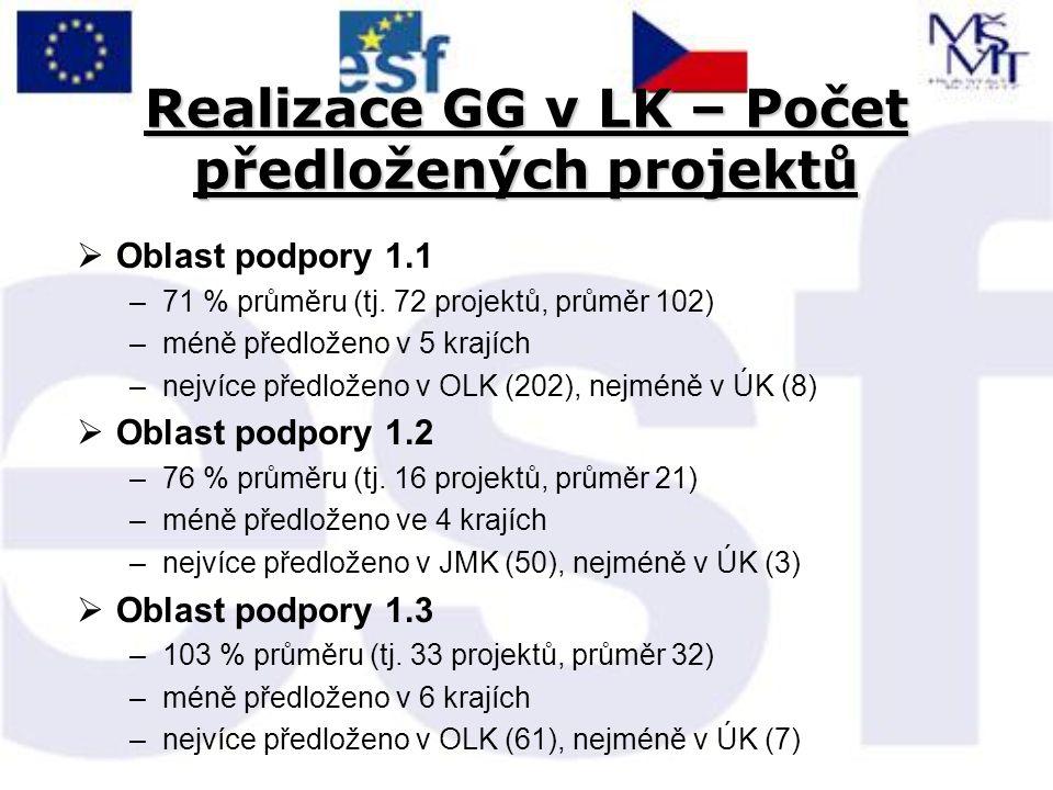 Realizace GG v LK – Počet předložených projektů  Oblast podpory 1.1 –71 % průměru (tj.