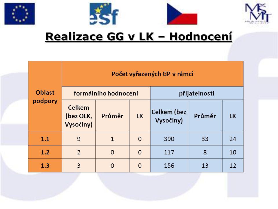 Realizace GG v LK – Hodnocení Oblast podpory Počet vyřazených GP v rámci formálního hodnocenípřijatelnosti Celkem (bez OLK, Vysočiny) PrůměrLK Celkem (bez Vysočiny) PrůměrLK 1.19103903324 1.2200117810 1.33001561312