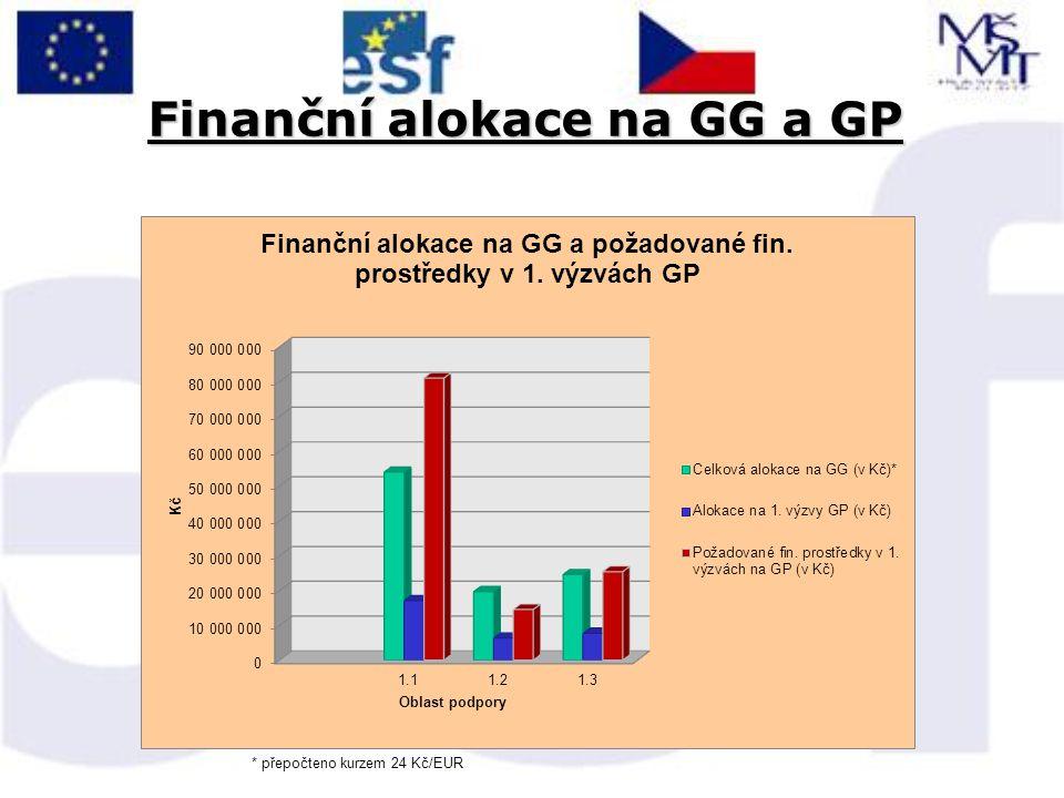 Finanční alokace na GG a GP * přepočteno kurzem 24 Kč/EUR