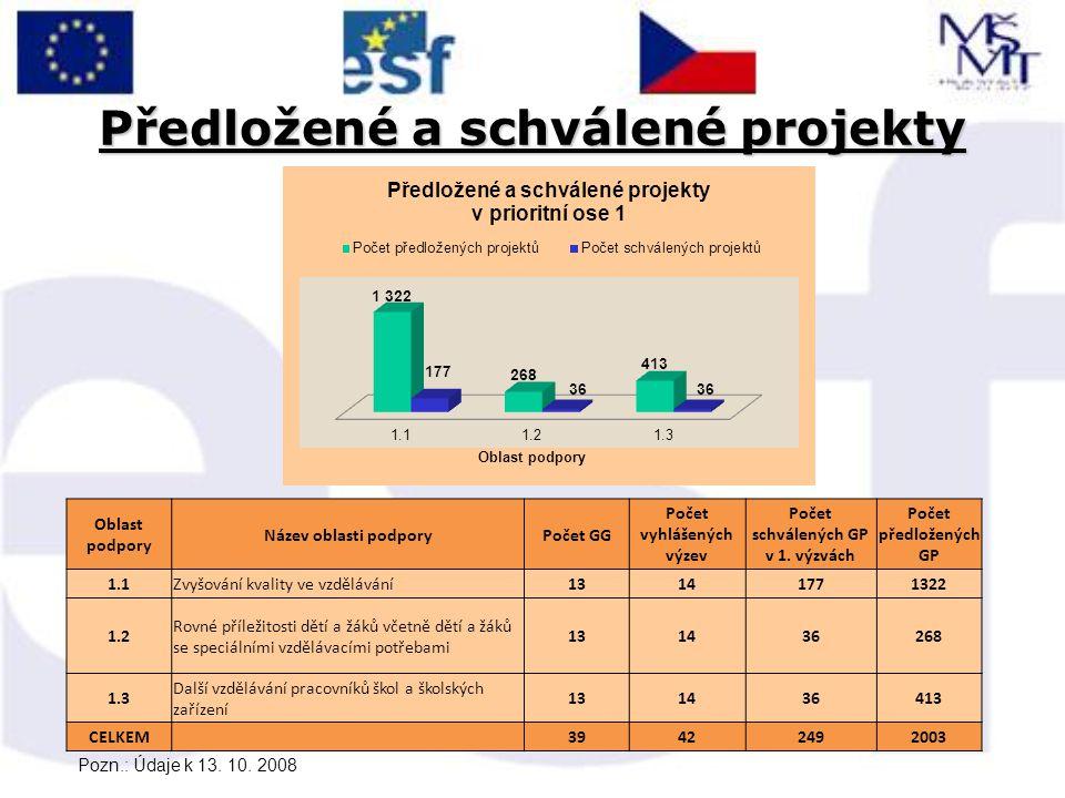 Realizace GG v LK – EVVO projekty, žadatelé Oblast podpory EVVO projekty předložených projektů (v %) nárokované fin.