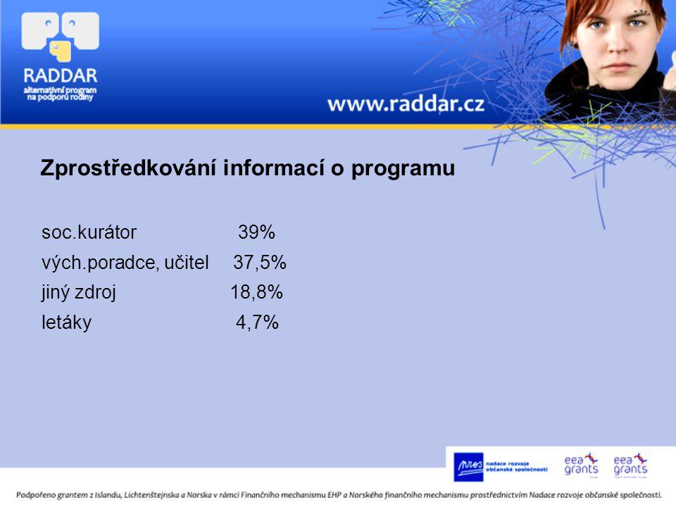 Zprostředkování informací o programu soc.kurátor 39% vých.poradce, učitel 37,5% jiný zdroj 18,8% letáky 4,7%